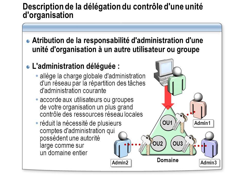 Description de la délégation du contrôle d'une unité d'organisation L'administration déléguée : allège la charge globale d'administration d'un réseau