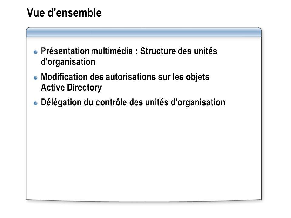 Vue d'ensemble Présentation multimédia : Structure des unités d'organisation Modification des autorisations sur les objets Active Directory Délégation