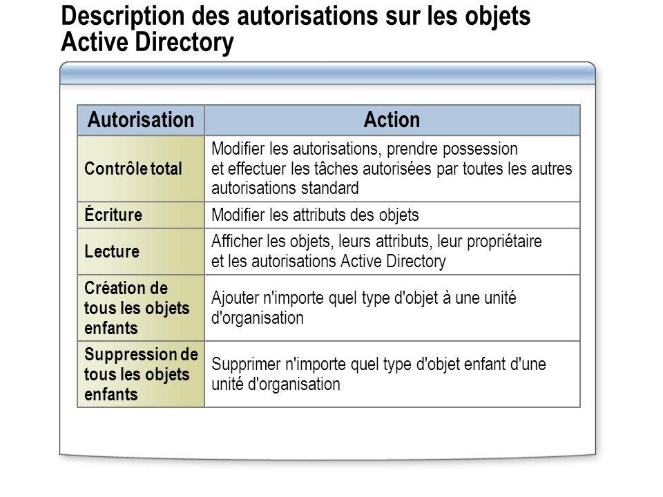 Description des autorisations sur les objets Active Directory Autorisation Action Contrôle total Modifier les autorisations, prendre possession et eff