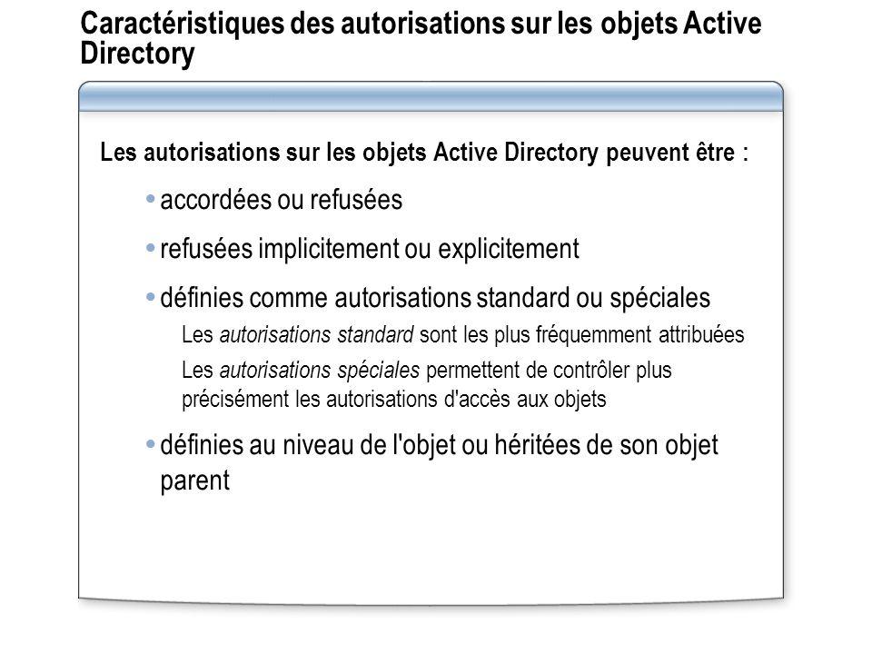 Caractéristiques des autorisations sur les objets Active Directory Les autorisations sur les objets Active Directory peuvent être : accordées ou refus