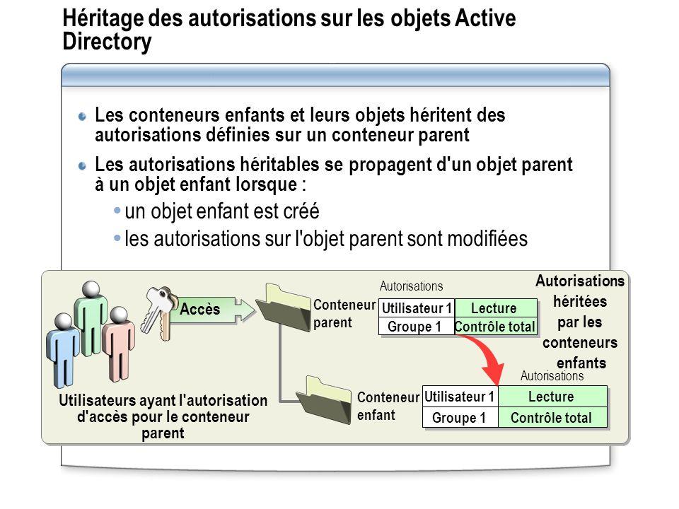 Héritage des autorisations sur les objets Active Directory Les conteneurs enfants et leurs objets héritent des autorisations définies sur un conteneur