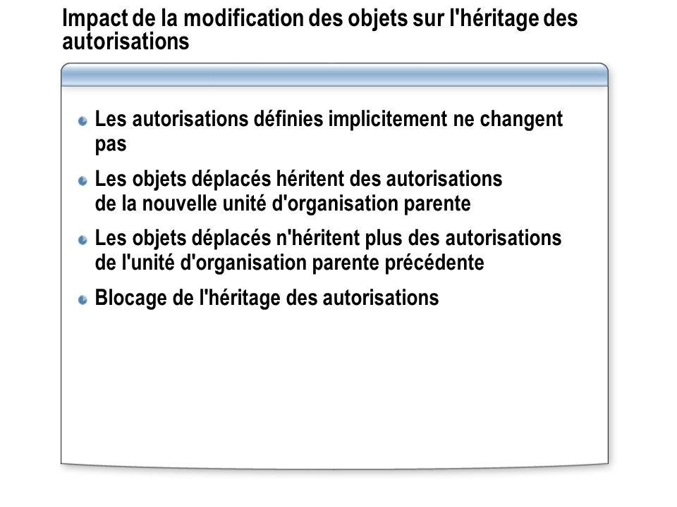 Impact de la modification des objets sur l'héritage des autorisations Les autorisations définies implicitement ne changent pas Les objets déplacés hér