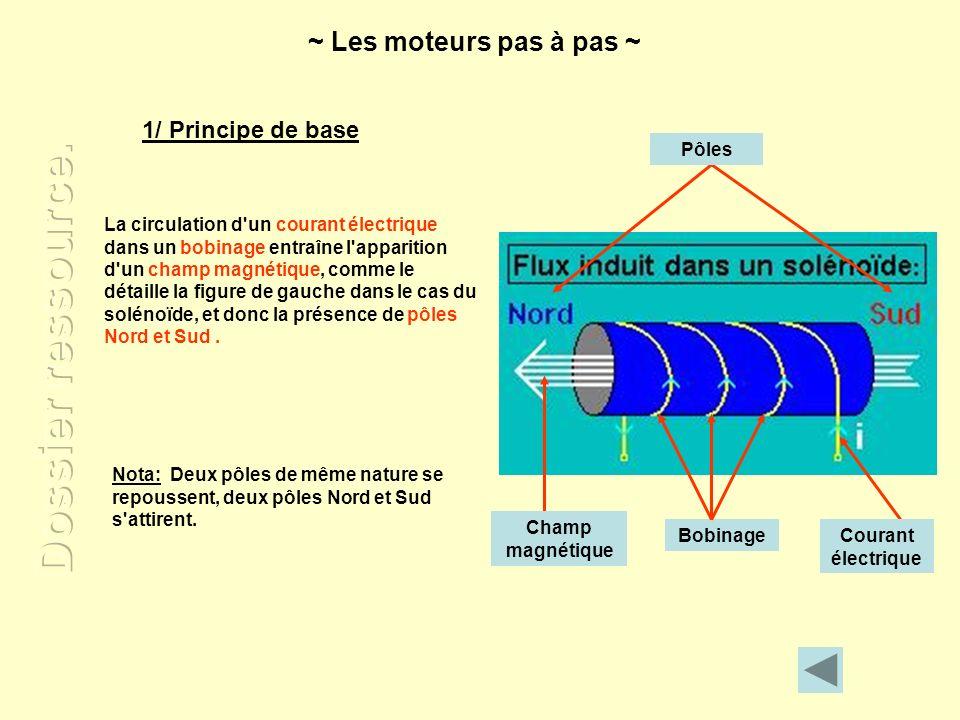 La circulation d'un courant électrique dans un bobinage entraîne l'apparition d'un champ magnétique, comme le détaille la figure de gauche dans le cas