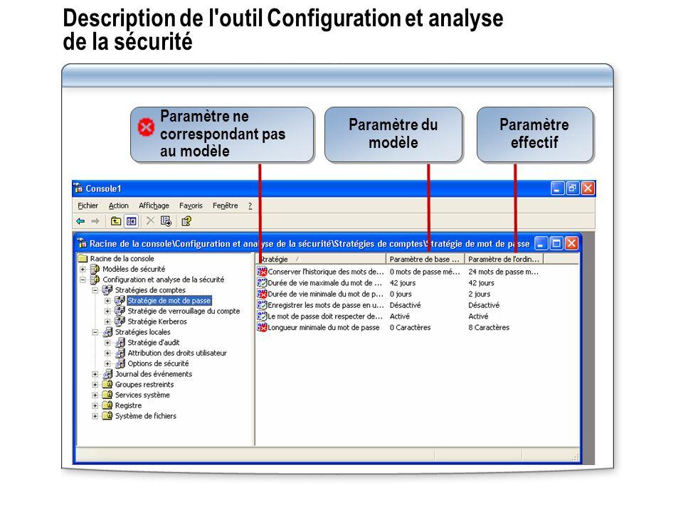 Description de l'outil Configuration et analyse de la sécurité Paramètre du modèle Paramètre effectif Paramètre ne correspondant pas au modèle
