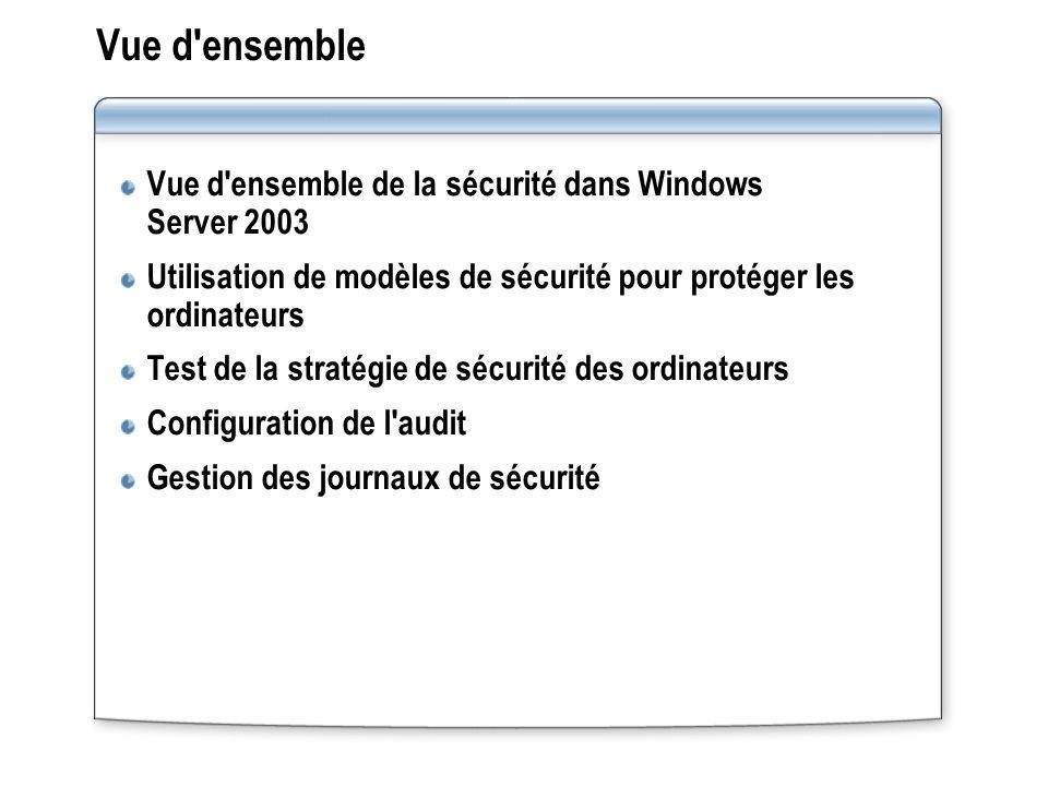 Vue d'ensemble Vue d'ensemble de la sécurité dans Windows Server 2003 Utilisation de modèles de sécurité pour protéger les ordinateurs Test de la stra