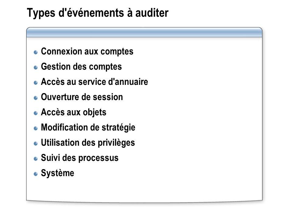 Types d'événements à auditer Connexion aux comptes Gestion des comptes Accès au service d'annuaire Ouverture de session Accès aux objets Modification