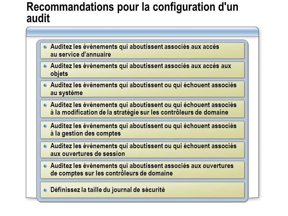 Recommandations pour la configuration d'un audit Auditez les événements qui aboutissent associés aux accès au service d'annuaire Auditez les événement