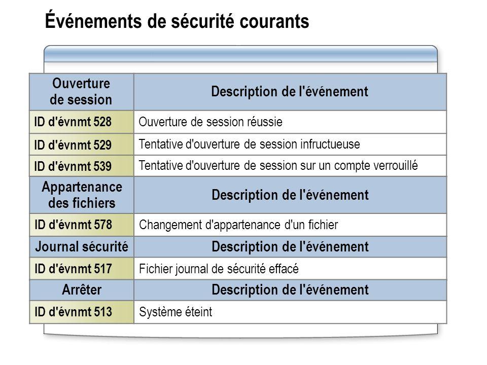 Événements de sécurité courants Ouverture de session Description de l'événement ID d'évnmt 528 Ouverture de session réussie ID d'évnmt 529 Tentative d