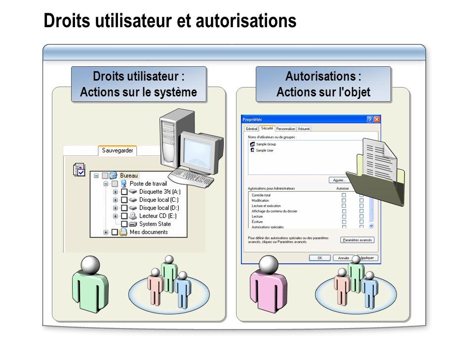 Droits utilisateur et autorisations Droits utilisateur : Actions sur le système Droits utilisateur : Actions sur le système Autorisations : Actions su