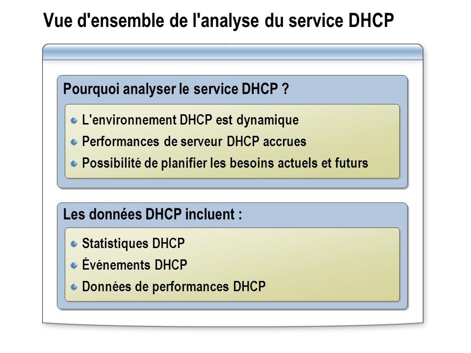 Vue d'ensemble de l'analyse du service DHCP Pourquoi analyser le service DHCP ? L'environnement DHCP est dynamique Performances de serveur DHCP accrue