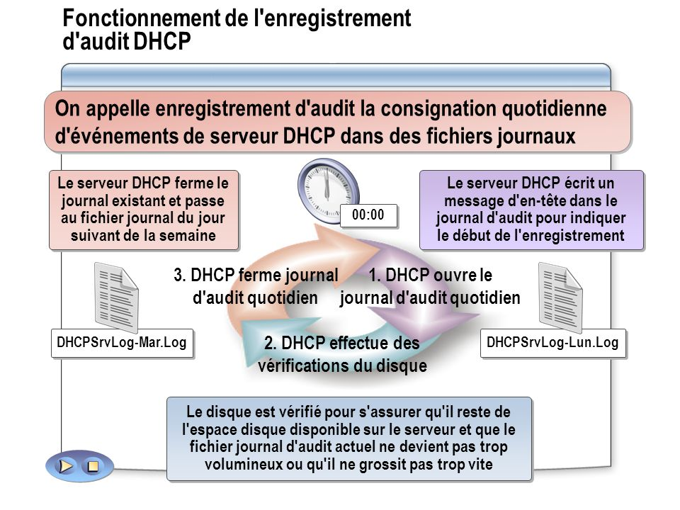 Fonctionnement de l'enregistrement d'audit DHCP 3. DHCP ferme journal d'audit quotidien 2. DHCP effectue des vérifications du disque 1. DHCP ouvre le