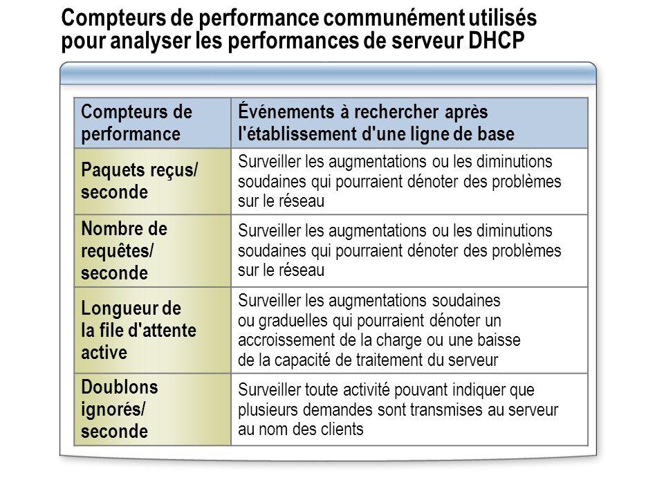 Compteurs de performance communément utilisés pour analyser les performances de serveur DHCP Compteurs de performance Événements à rechercher après l'