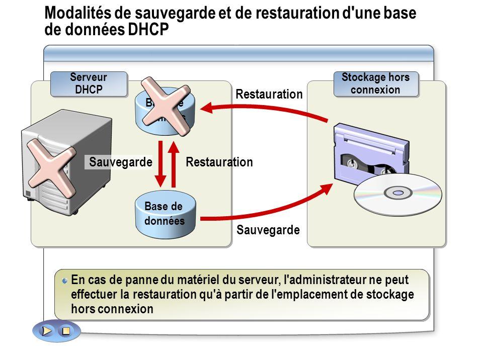 Modalités de sauvegarde et de restauration d'une base de données DHCP Serveur DHCP Base de données Stockage hors connexion Sauvegarde Le service DHCP