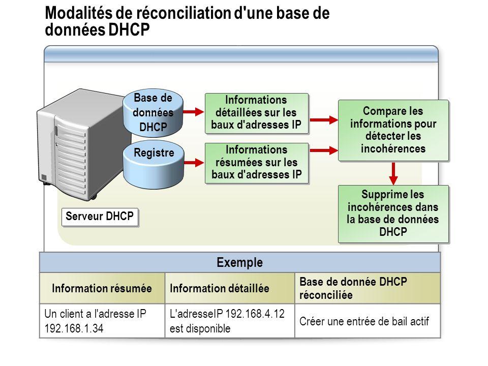Modalités de réconciliation d'une base de données DHCP Exemple Information résumée Information détaillée Base de donnée DHCP réconciliée Un client a l