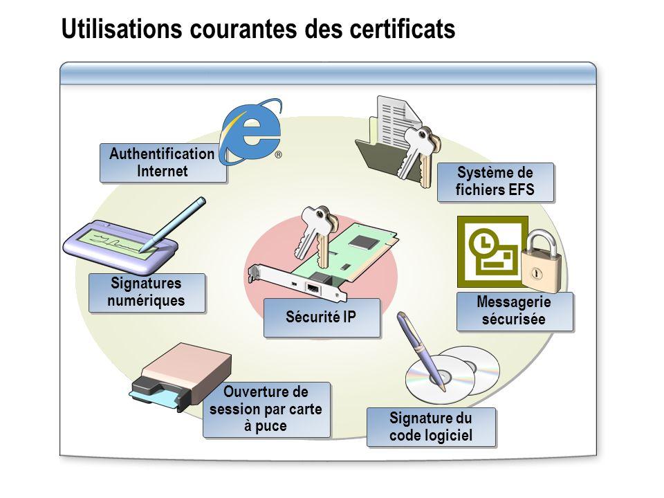 Utilisations courantes des certificats Authentification Internet Système de fichiers EFS Messagerie sécurisée Signature du code logiciel Ouverture de session par carte à puce Signatures numériques Sécurité IP