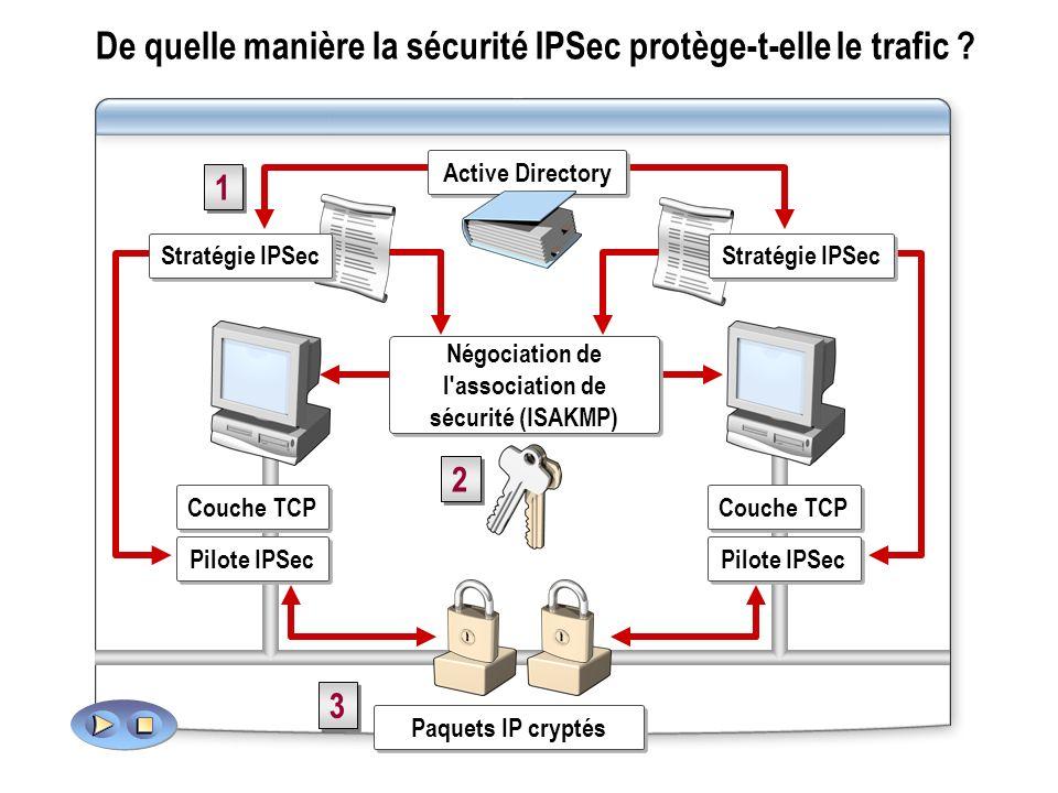De quelle manière la sécurité IPSec protège-t-elle le trafic .