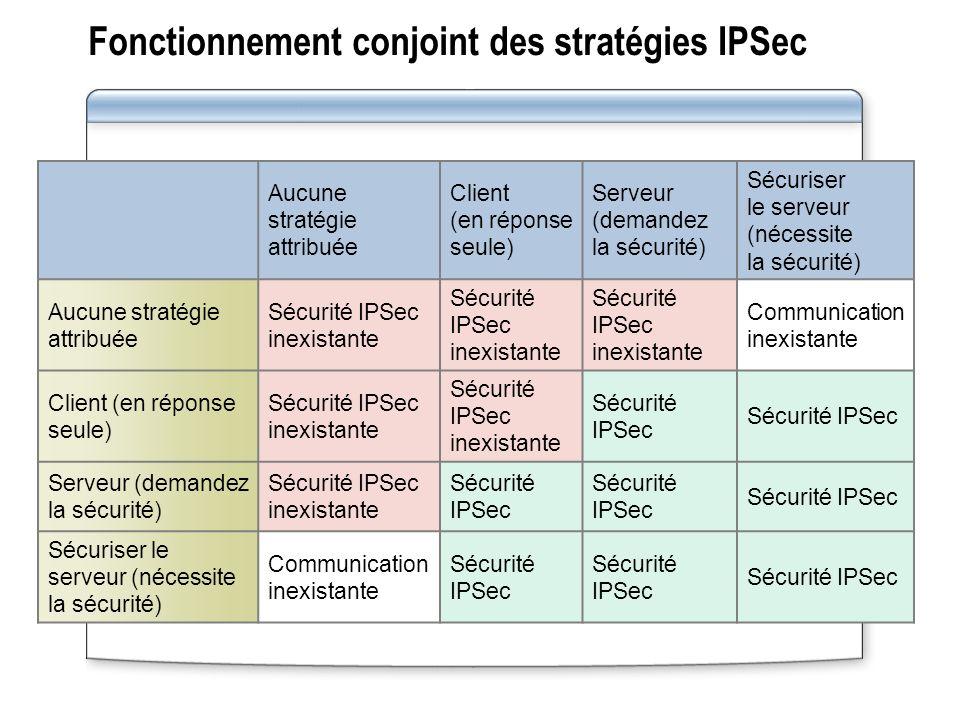 Fonctionnement conjoint des stratégies IPSec Aucune stratégie attribuée Client (en réponse seule) Serveur (demandez la sécurité) Sécuriser le serveur (nécessite la sécurité) Aucune stratégie attribuée Sécurité IPSec inexistante Communication inexistante Client (en réponse seule) Sécurité IPSec inexistante Sécurité IPSec Serveur (demandez la sécurité) Sécurité IPSec inexistante Sécurité IPSec Sécuriser le serveur (nécessite la sécurité) Communication inexistante Sécurité IPSec
