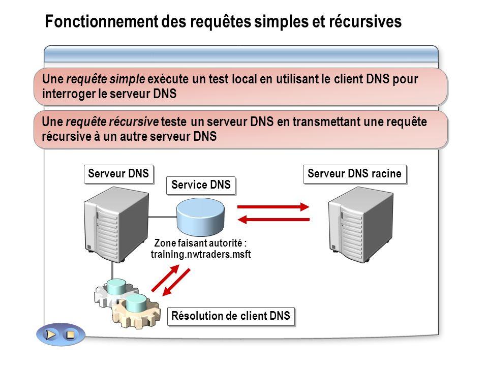 Fonctionnement des requêtes simples et récursives Une requête simple exécute un test local en utilisant le client DNS pour interroger le serveur DNS Une requête récursive teste un serveur DNS en transmettant une requête récursive à un autre serveur DNS Serveur DNS Service DNS Zone faisant autorité : training.nwtraders.msft Résolution de client DNS Serveur DNS racine