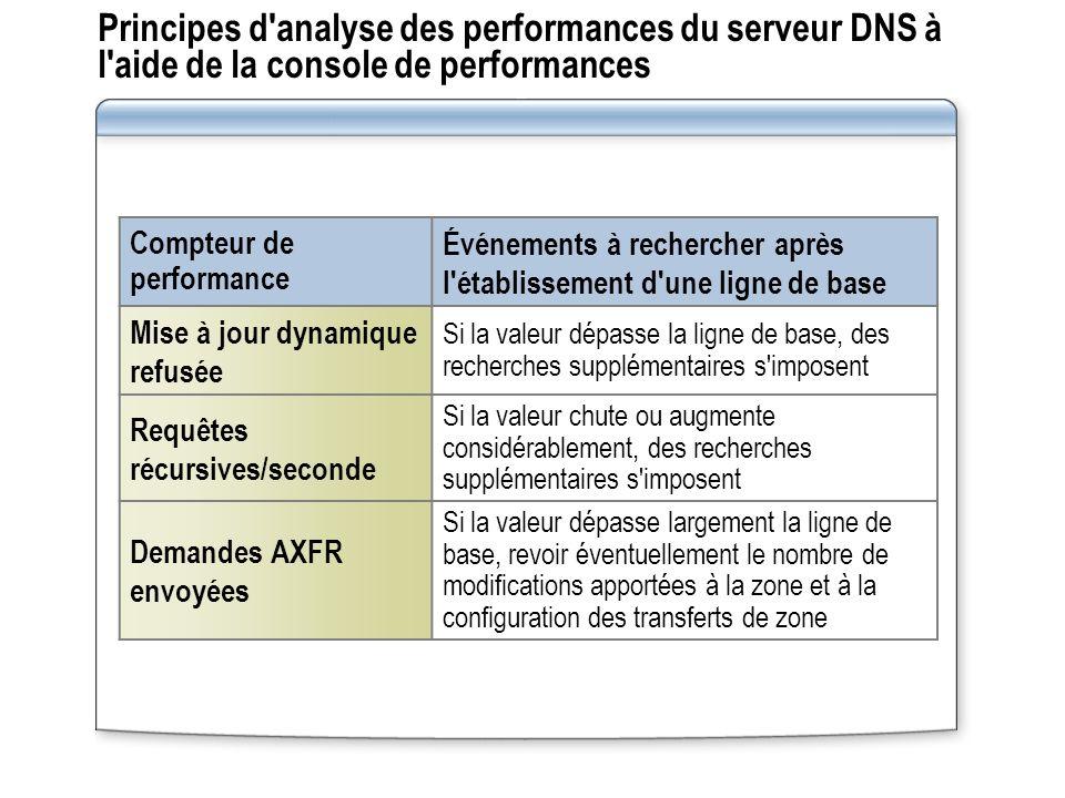 Principes d analyse des performances du serveur DNS à l aide de la console de performances Compteur de performance Événements à rechercher après l établissement d une ligne de base Mise à jour dynamique refusée Si la valeur dépasse la ligne de base, des recherches supplémentaires s imposent Requêtes récursives/seconde Si la valeur chute ou augmente considérablement, des recherches supplémentaires s imposent Demandes AXFR envoyées Si la valeur dépasse largement la ligne de base, revoir éventuellement le nombre de modifications apportées à la zone et à la configuration des transferts de zone