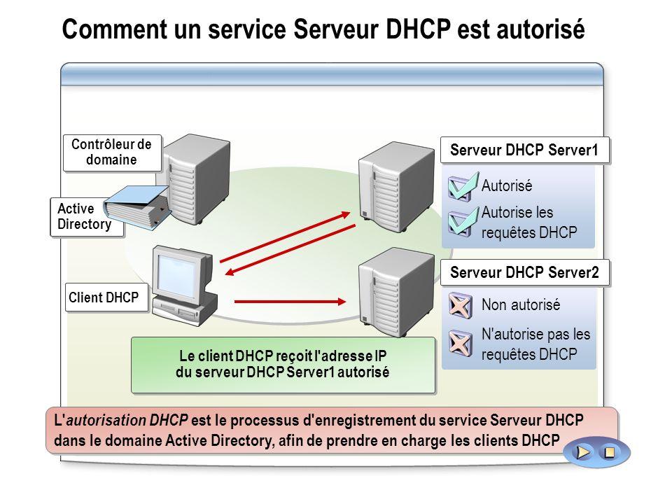 Comment un service Serveur DHCP est autorisé Contrôleur de domaine Contrôleur de domaine Active Directory Active Directory Client DHCP Le serveur DHCP