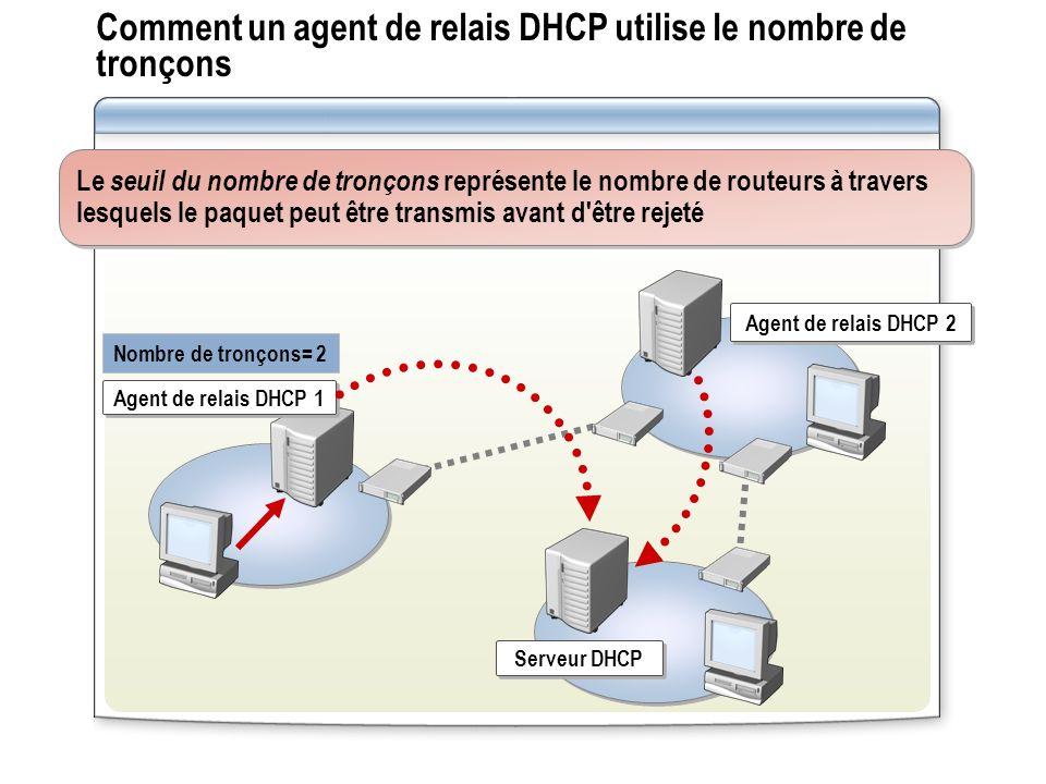 Comment un agent de relais DHCP utilise le nombre de tronçons Le seuil du nombre de tronçons représente le nombre de routeurs à travers lesquels le pa