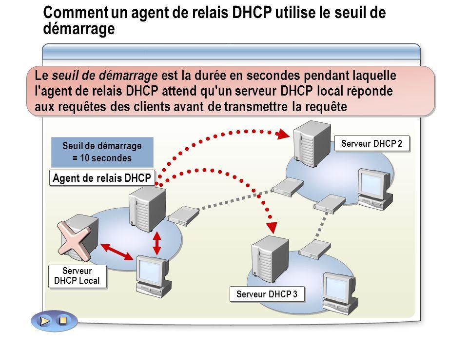 Serveur DHCP 2 Serveur DHCP 3 Serveur DHCP Local Agent de relais DHCP Seuil de démarrage = 10 secondes Comment un agent de relais DHCP utilise le seui