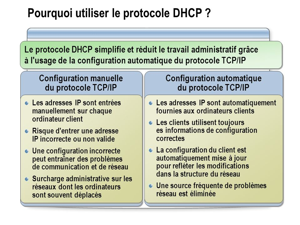 Application pratique : Configuration des options DHCP Dans cette application pratique, vous allez configurer des options DHCP