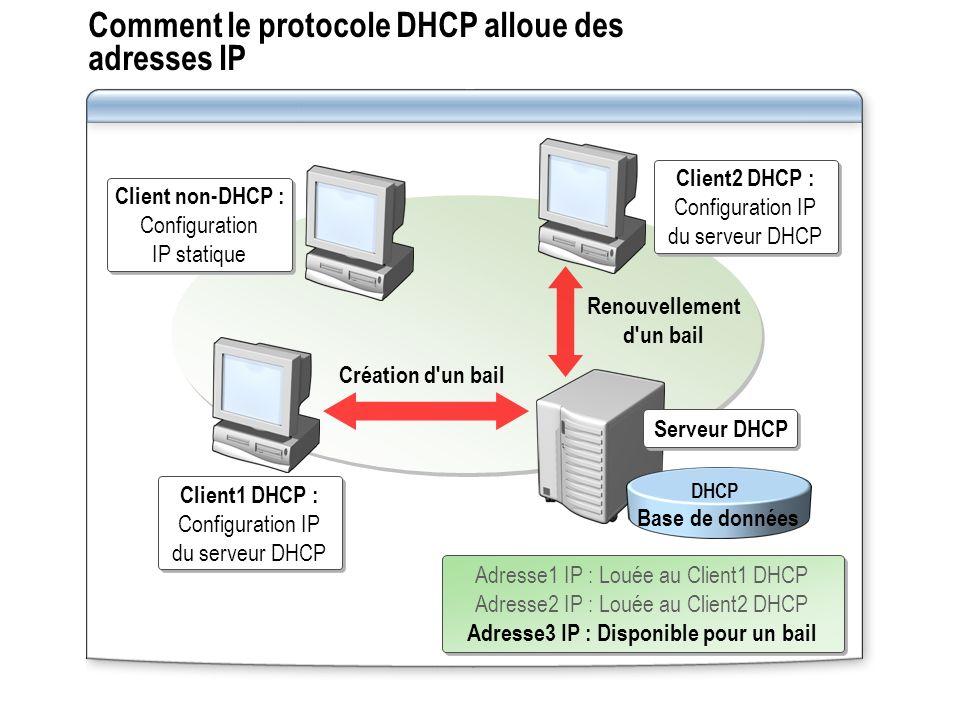 Comment le protocole DHCP alloue des adresses IP Serveur DHCP Adresse1 IP : Louée au Client1 DHCP Adresse2 IP : Louée au Client2 DHCP Adresse3 IP : Di