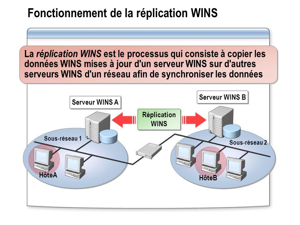 Fonctionnement de la réplication WINS La réplication WINS est le processus qui consiste à copier les données WINS mises à jour d'un serveur WINS sur d