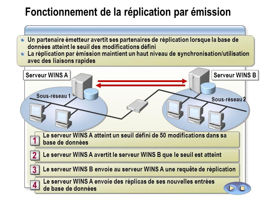 Fonctionnement de la réplication par émission Sous-réseau 2 Sous-réseau 1 Serveur WINS A Serveur WINS B 50 modifications se produisent dans la base de