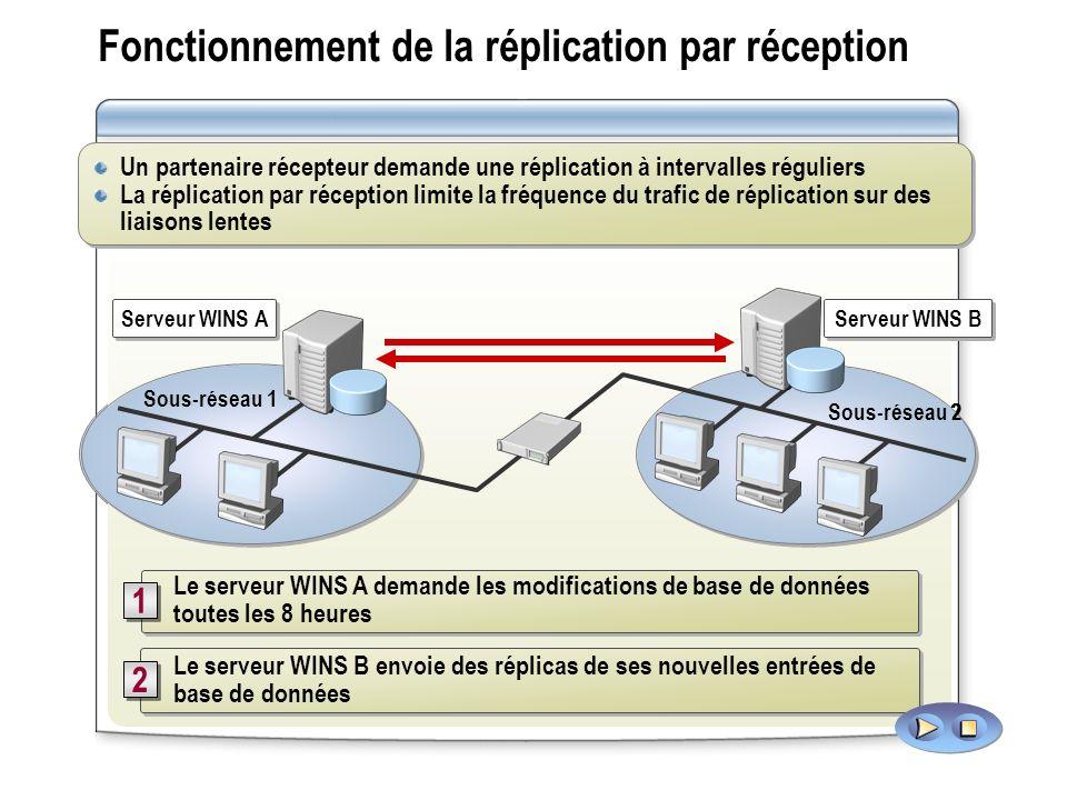 Fonctionnement de la réplication par réception Sous-réseau 2 Sous-réseau 1 Serveur WINS A Serveur WINS B Réplicas envoyés 2 2 Demande les modification