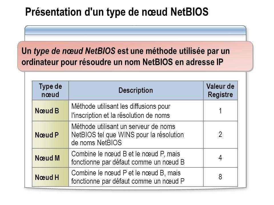 Présentation d'un type de nœud NetBIOS Type de nœud Description Valeur de Registre Nœud B Méthode utilisant les diffusions pour l'inscription et la ré