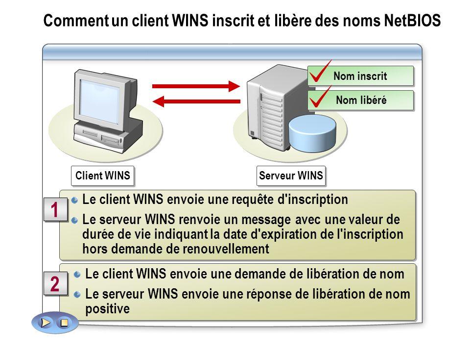 Comment un client WINS inscrit et libère des noms NetBIOS Le client WINS envoie une requête d'inscription Le serveur WINS renvoie un message avec une