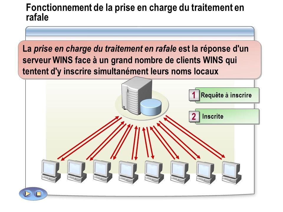 Comment un serveur WINS résout les noms NetBIOS Sous-réseau 2 Sous-réseau 1 Sous-réseau 2 Serveur WINS A Serveur WINS B ClientA Le client tente par 3 fois de contacter le serveur WINS, mais ne reçoit aucune réponse 1 1 Le client tente de contacter tous les serveurs WINS jusqu à ce qu un contact soit établi 2 2 En cas de résolution du nom, l adresse IP est renvoyée au client 3 3 3 tentatives maximum 1 1 2 2 3 3
