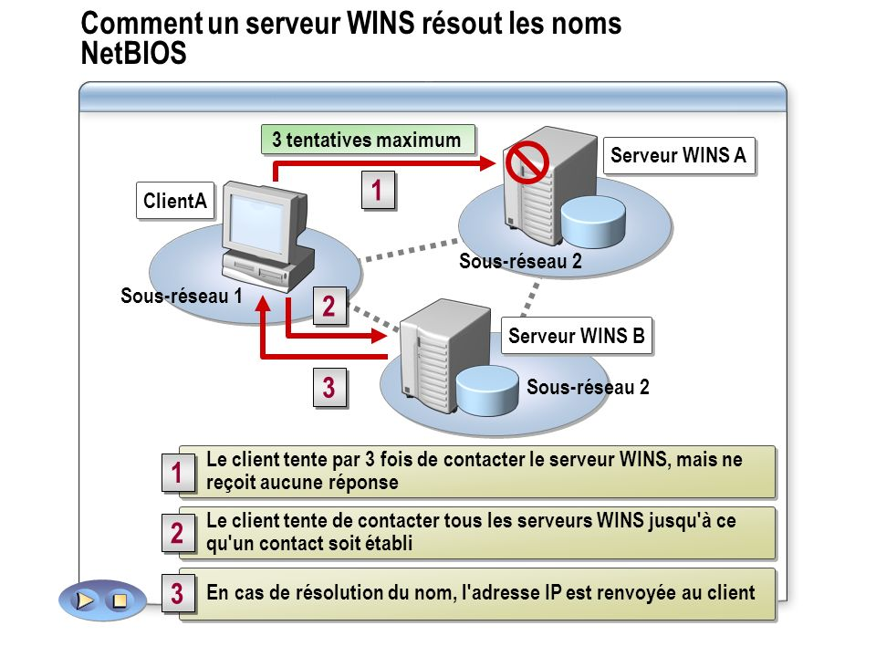 Comment un serveur WINS résout les noms NetBIOS Sous-réseau 2 Sous-réseau 1 Sous-réseau 2 Serveur WINS A Serveur WINS B ClientA Le client tente par 3
