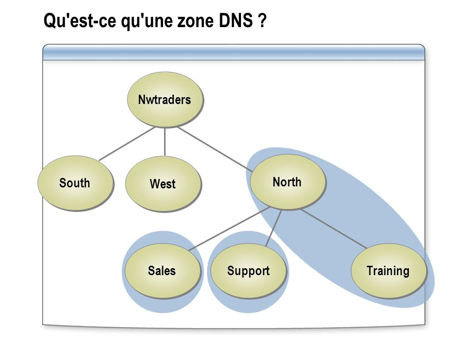 Qu'est-ce qu'une zone DNS ? Nwtraders West South Support Sales Training North