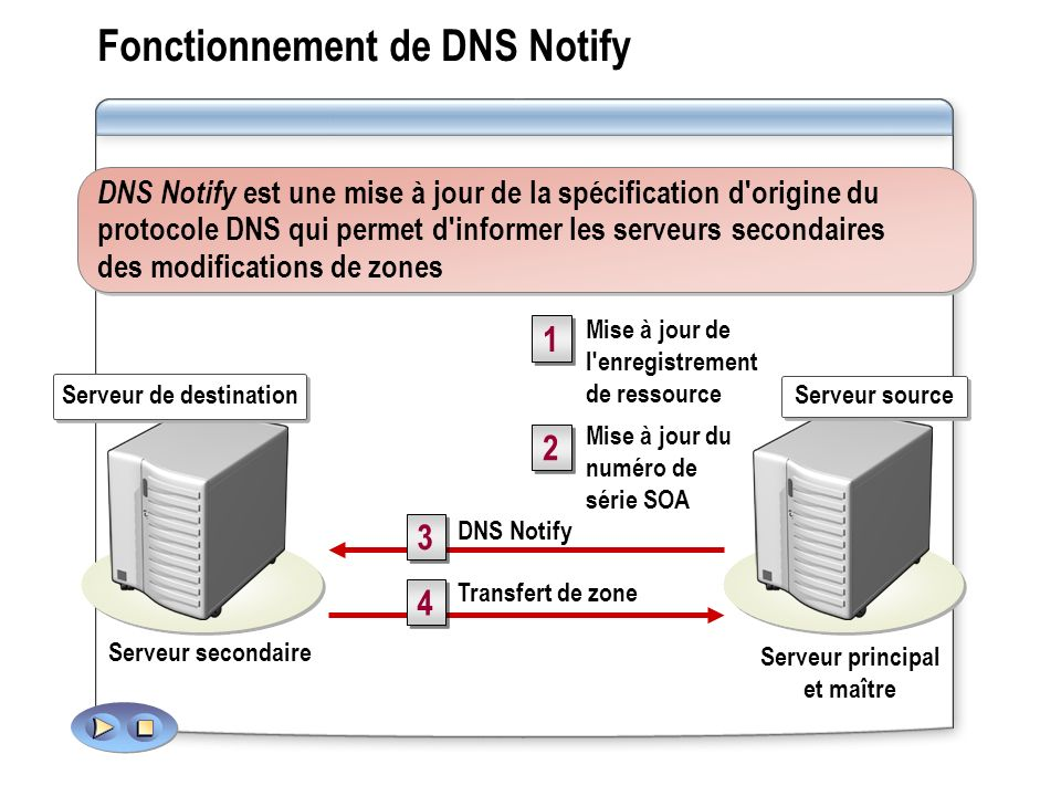 Fonctionnement de DNS Notify DNS Notify Transfert de zone 1 1 2 2 3 3 4 4 Mise à jour de l enregistrement de ressource Mise à jour du numéro de série SOA Serveur secondaire Serveur principal et maître DNS Notify est une mise à jour de la spécification d origine du protocole DNS qui permet d informer les serveurs secondaires des modifications de zones Serveur source Serveur de destination
