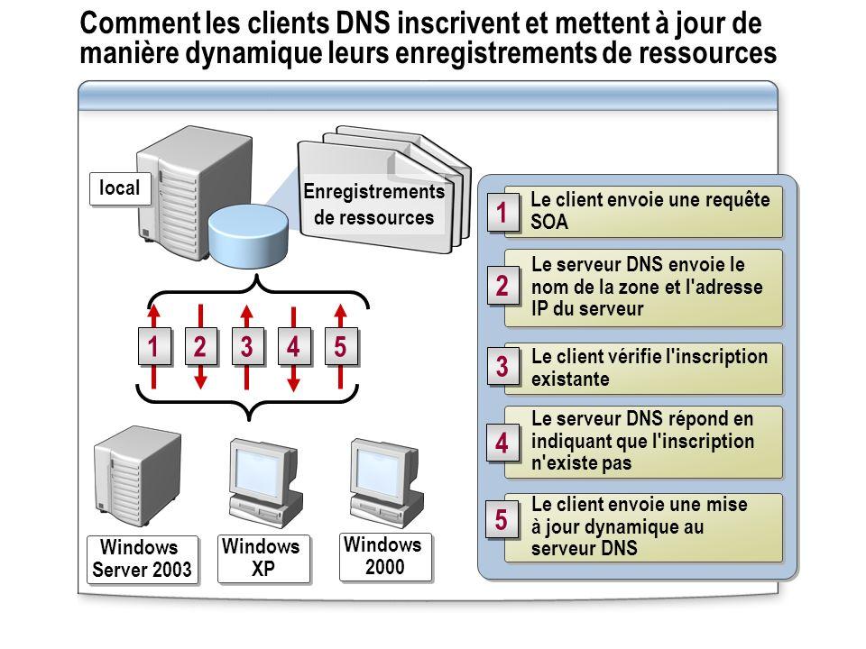 Comment les clients DNS inscrivent et mettent à jour de manière dynamique leurs enregistrements de ressources Le client envoie une requête SOA 1 1 Le serveur DNS envoie le nom de la zone et l adresse IP du serveur 2 2 Le client vérifie l inscription existante 3 3 Le serveur DNS répond en indiquant que l inscription n existe pas Le client envoie une mise à jour dynamique au serveur DNS 5 5 Windows Server 2003 Windows Server 2003 Windows XP Windows XP Windows 2000 Windows 2000 local Enregistrements de ressources 1 1 2 2 3 3 4 4 5 5 4 4