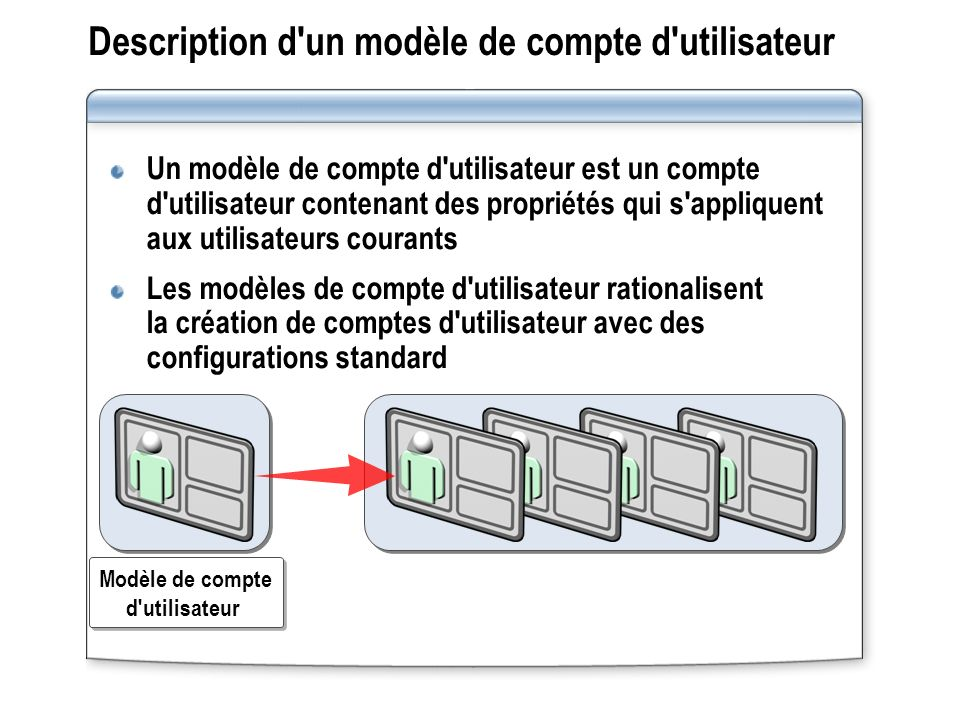 Description d un modèle de compte d utilisateur Un modèle de compte d utilisateur est un compte d utilisateur contenant des propriétés qui s appliquent aux utilisateurs courants Les modèles de compte d utilisateur rationalisent la création de comptes d utilisateur avec des configurations standard Modèle de compte d utilisateur