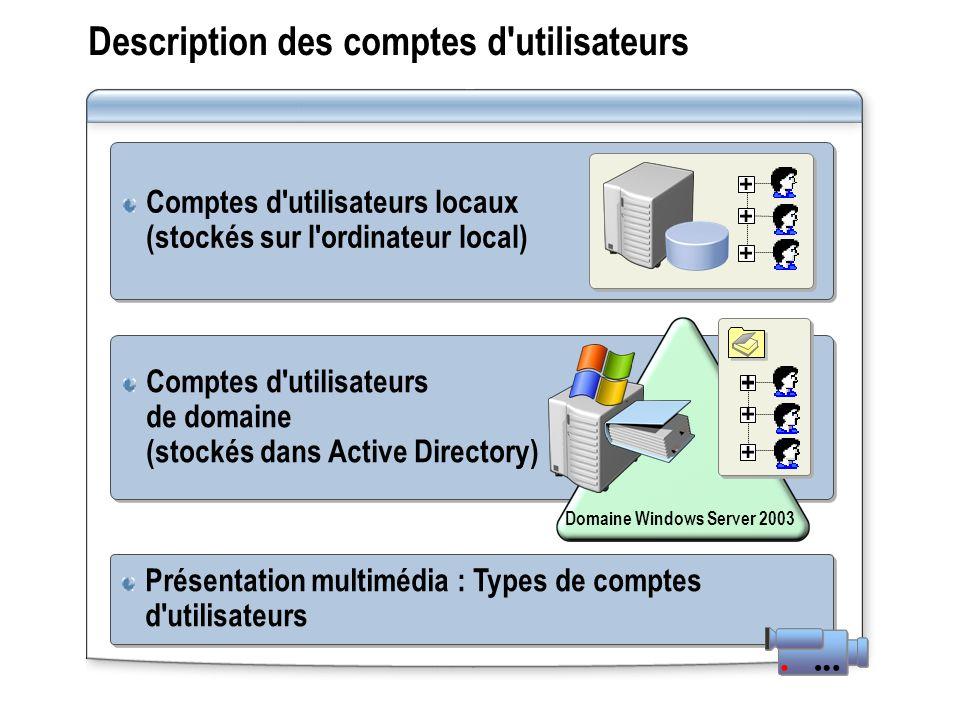Description des comptes d utilisateurs Présentation multimédia : Types de comptes d utilisateurs Comptes d utilisateurs de domaine (stockés dans Active Directory) Comptes d utilisateurs locaux (stockés sur l ordinateur local) Domaine Windows Server 2003
