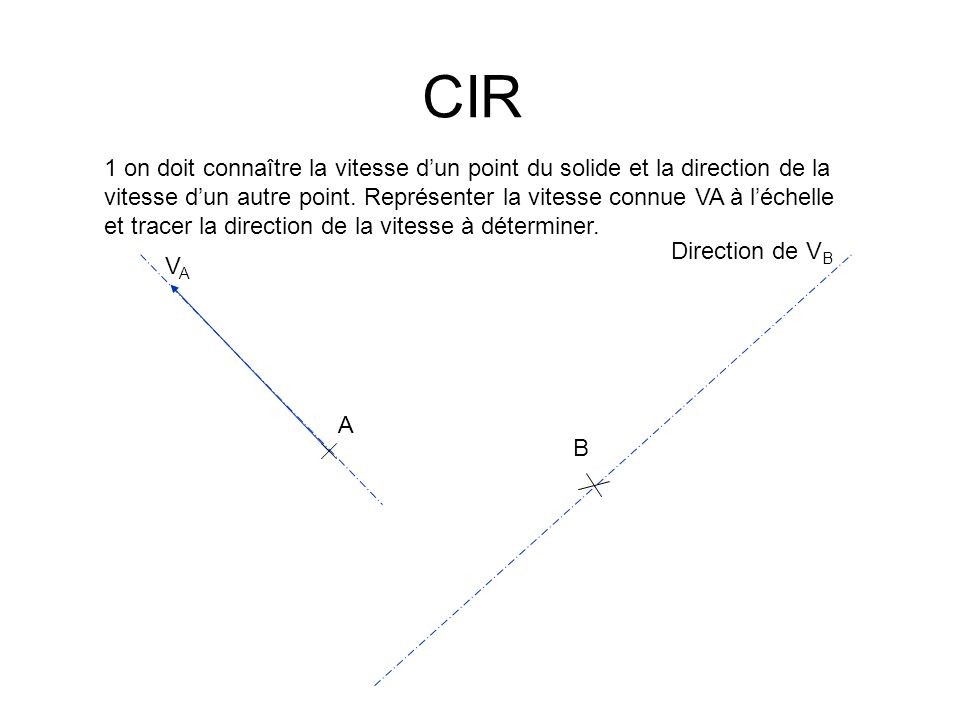 CIR A B VAVA Direction de V B 1 on doit connaître la vitesse dun point du solide et la direction de la vitesse dun autre point.