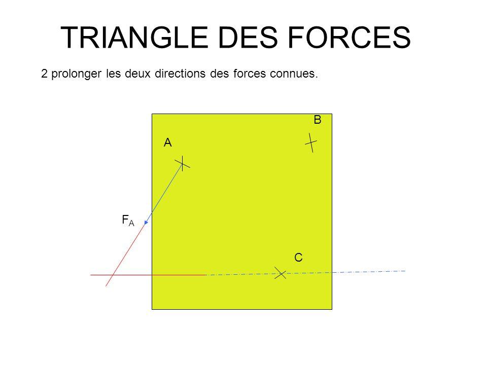 TRIANGLE DES FORCES A B C FAFA 3 comme les directions des trois forces sont concourantes, lintersection permet de tracer la direction de la troisième force.