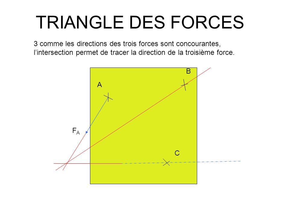 TRIANGLE DES FORCES A B C FAFA 3 comme les directions des trois forces sont concourantes, lintersection permet de tracer la direction de la troisième