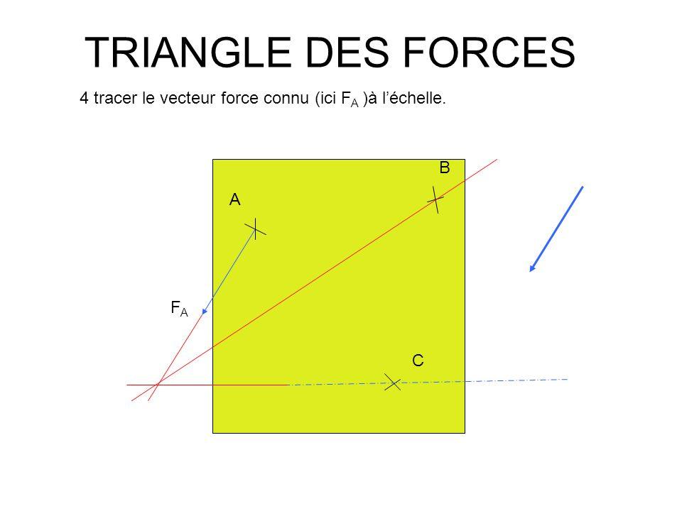 TRIANGLE DES FORCES A B C FAFA 5 fermer le triangle en reportant les directions des deux autres forces à chaque extrémité du vecteur connu.