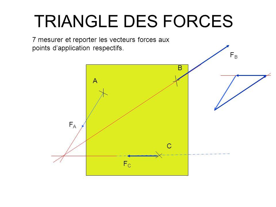 TRIANGLE DES FORCES A B C FAFA FBFB FCFC 7 mesurer et reporter les vecteurs forces aux points dapplication respectifs.