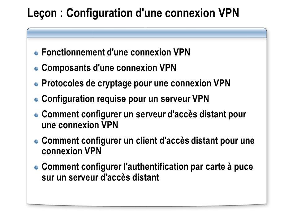 Leçon : Configuration d'une connexion VPN Fonctionnement d'une connexion VPN Composants d'une connexion VPN Protocoles de cryptage pour une connexion