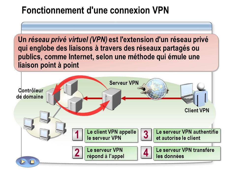 Fonctionnement d'une connexion VPN 3 3 Le serveur VPN authentifie et autorise le client Le serveur VPN authentifie et autorise le client 2 2 Le serveu