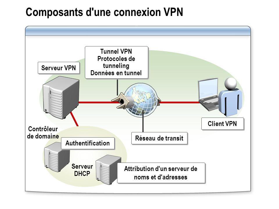 Composants d'une connexion VPN Tunnel VPN Protocoles de tunneling Données en tunnel Tunnel VPN Protocoles de tunneling Données en tunnel Client VPN Se