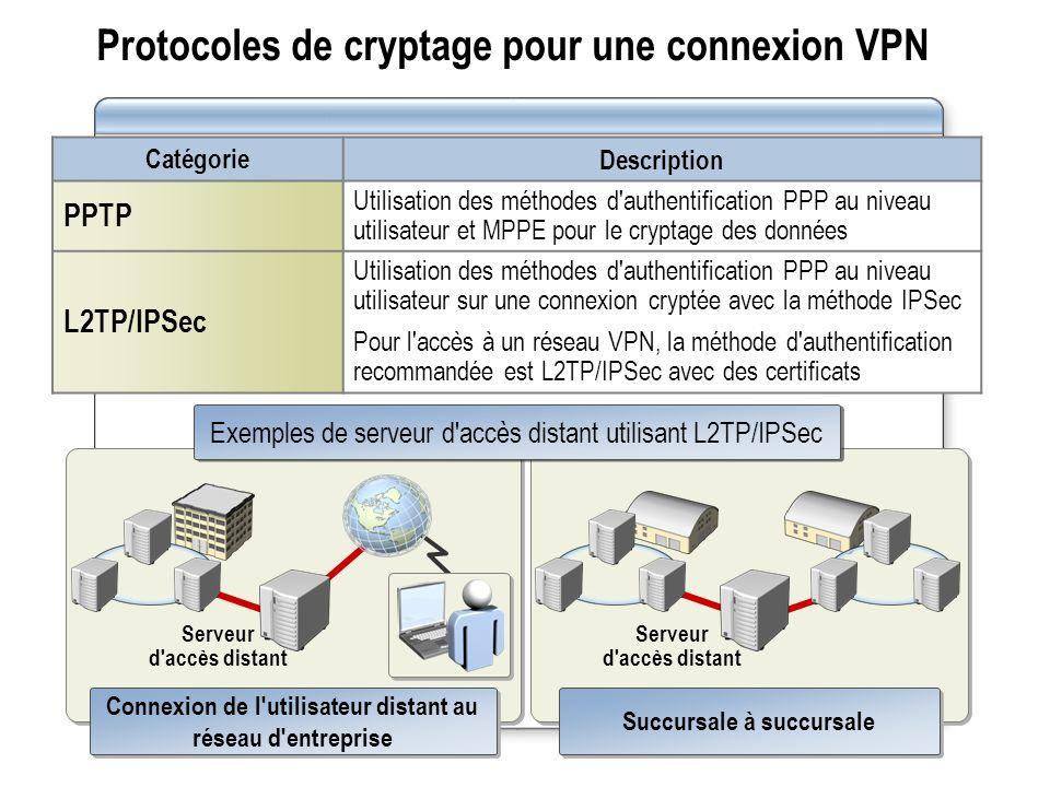 Connexion de l'utilisateur distant au réseau d'entreprise Serveur d'accès distant Succursale à succursale Serveur d'accès distant Protocoles de crypta