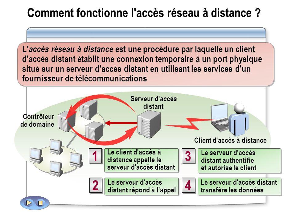Comment fonctionne l'accès réseau à distance ? 3 3 Le serveur d'accès distant authentifie et autorise le client Le serveur d'accès distant authentifie